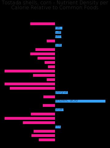 Tostada shells, corn nutrient composition bar chart