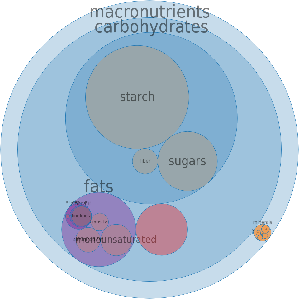 Bread, pan dulce, sweet yeast bread -all nutrients by relative proportion - including vitamins and minerals