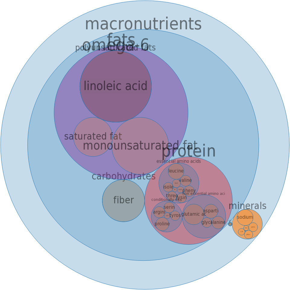 Snacks, corn-based, extruded, chips, barbecue-flavor -all nutrients by relative proportion - including vitamins and minerals