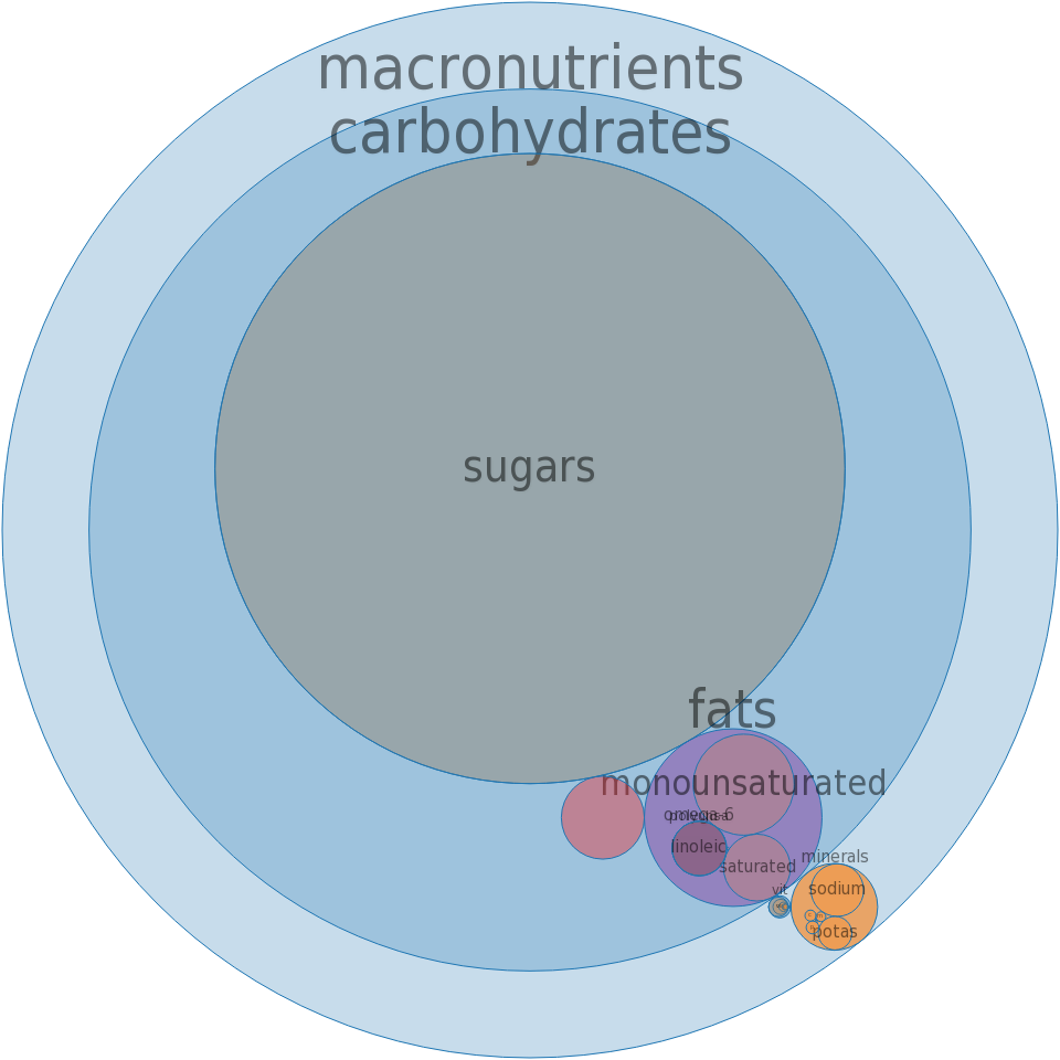 Snacks, fruit leather, pieces -all nutrients by relative proportion - including vitamins and minerals