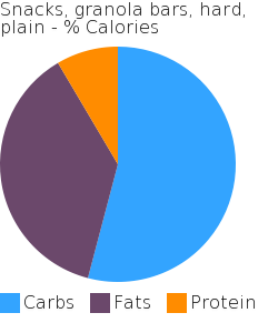 Snacks, granola bars, hard, plain macronutrient pie chart