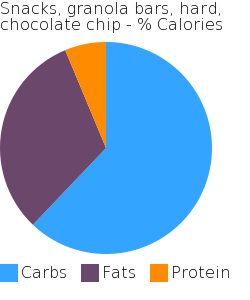 Snacks, granola bars, hard, chocolate chip macronutrient pie chart