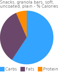 Snacks, granola bars, soft, uncoated, plain macronutrient pie chart