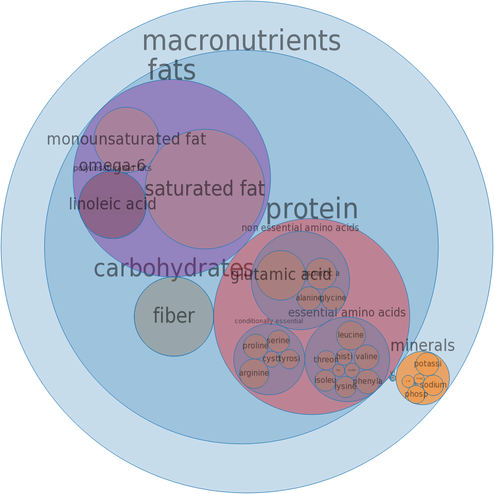 Snacks, granola bars, soft, uncoated, raisin -all nutrients by relative proportion - including vitamins and minerals