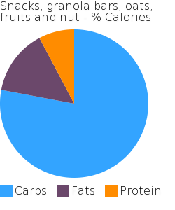Snacks, granola bars, oats, fruits and nut macronutrient pie chart