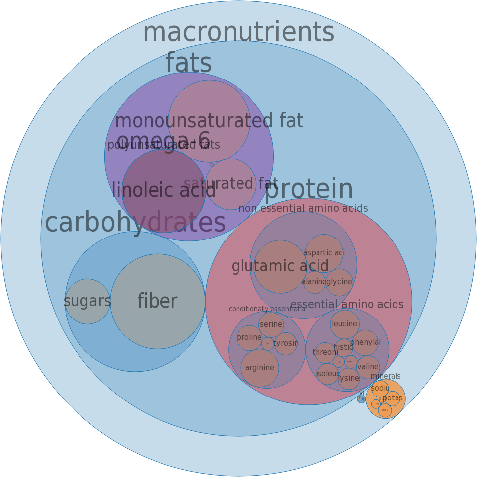 Snacks, oriental mix, rice-based -all nutrients by relative proportion - including vitamins and minerals