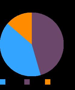 Snacks, oriental mix, rice-based macronutrient pie chart