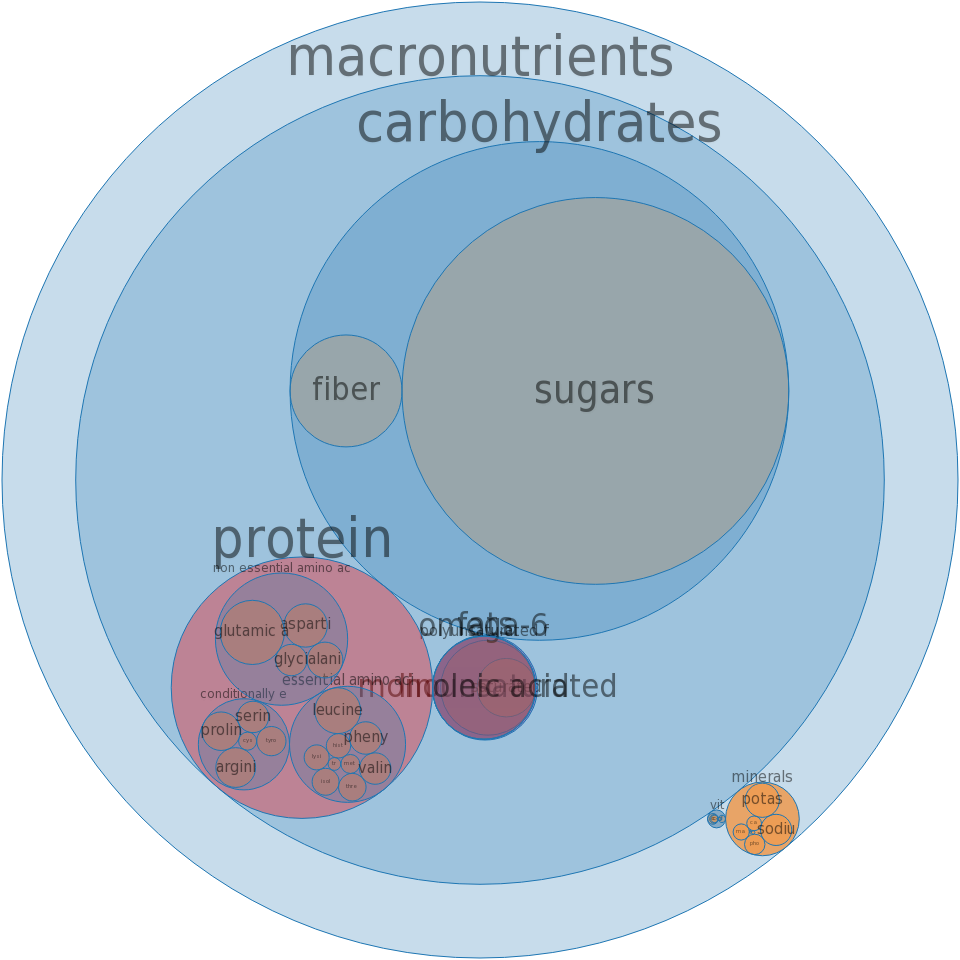 Snacks, popcorn, caramel-coated, with peanuts -all nutrients by relative proportion - including vitamins and minerals