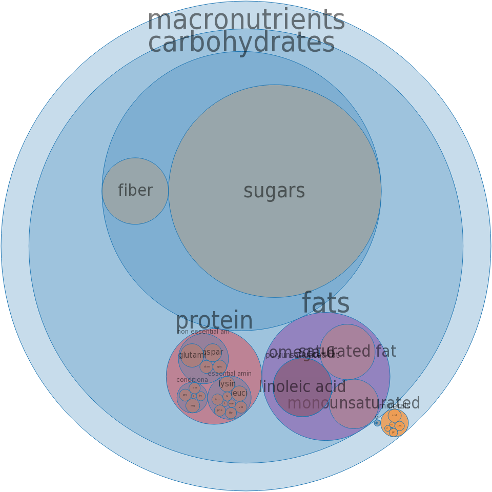 Snacks, popcorn, caramel-coated, without peanuts -all nutrients by relative proportion - including vitamins and minerals