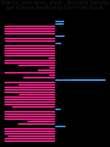 Snacks, pork skins, plain nutrient composition bar chart