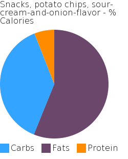 Snacks, potato chips, sour-cream-and-onion-flavor macronutrient pie chart