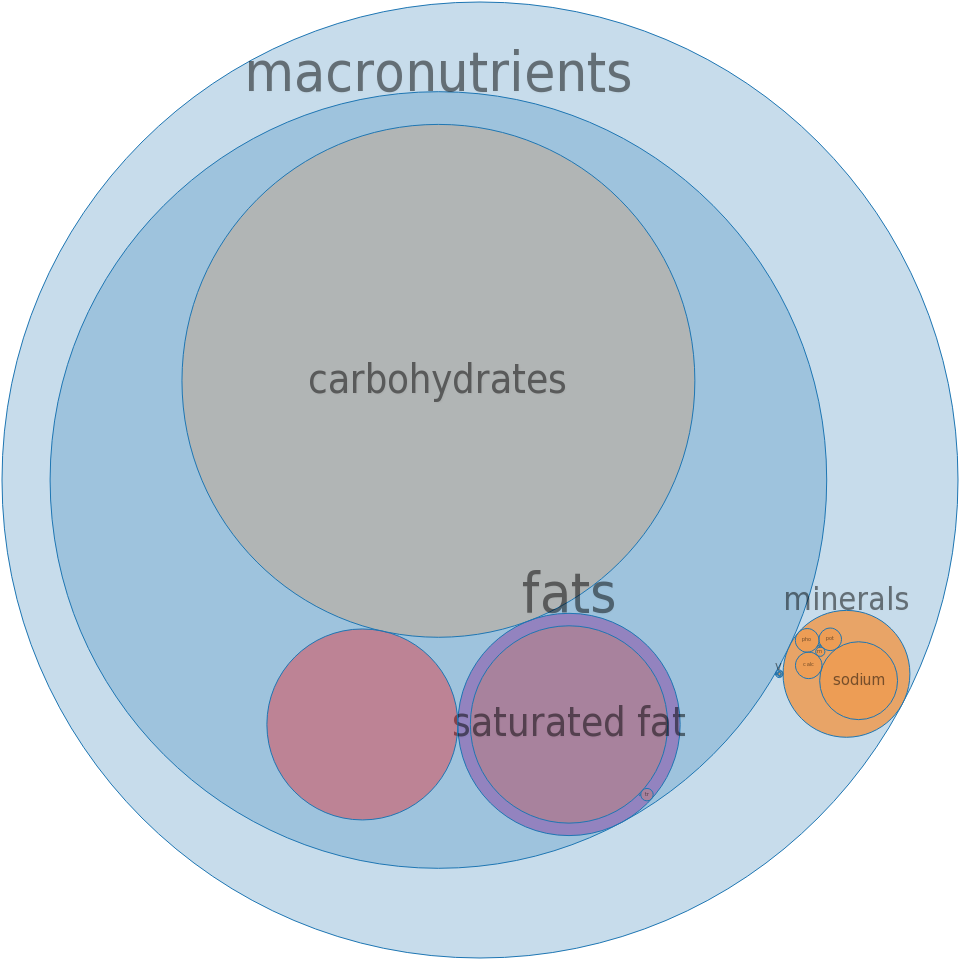 Snacks, M&M MARS, COMBOS Snacks Cheddar Cheese Pretzel -all nutrients by relative proportion - including vitamins and minerals