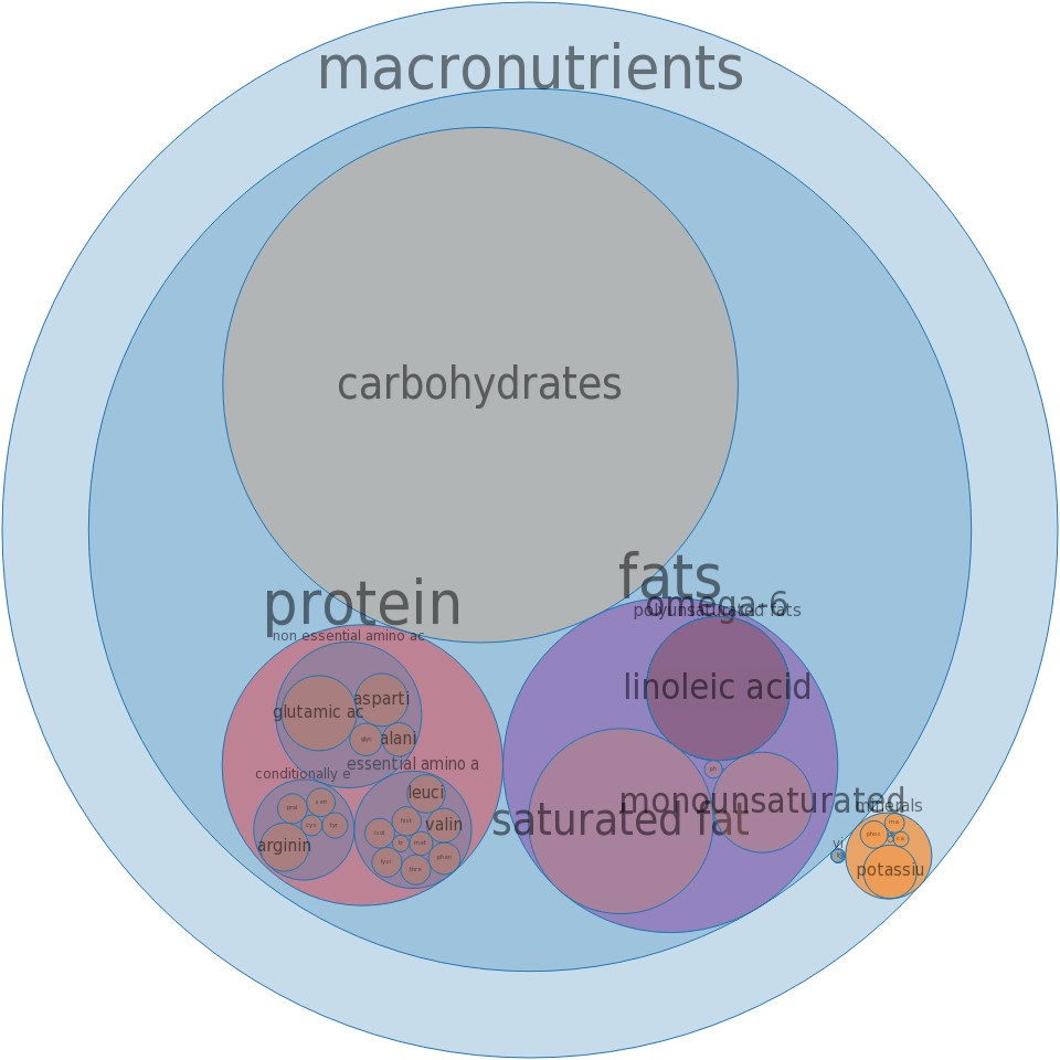 Snacks, trail mix, tropical -all nutrients by relative proportion - including vitamins and minerals