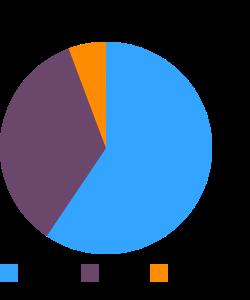 Snacks, trail mix, tropical macronutrient pie chart