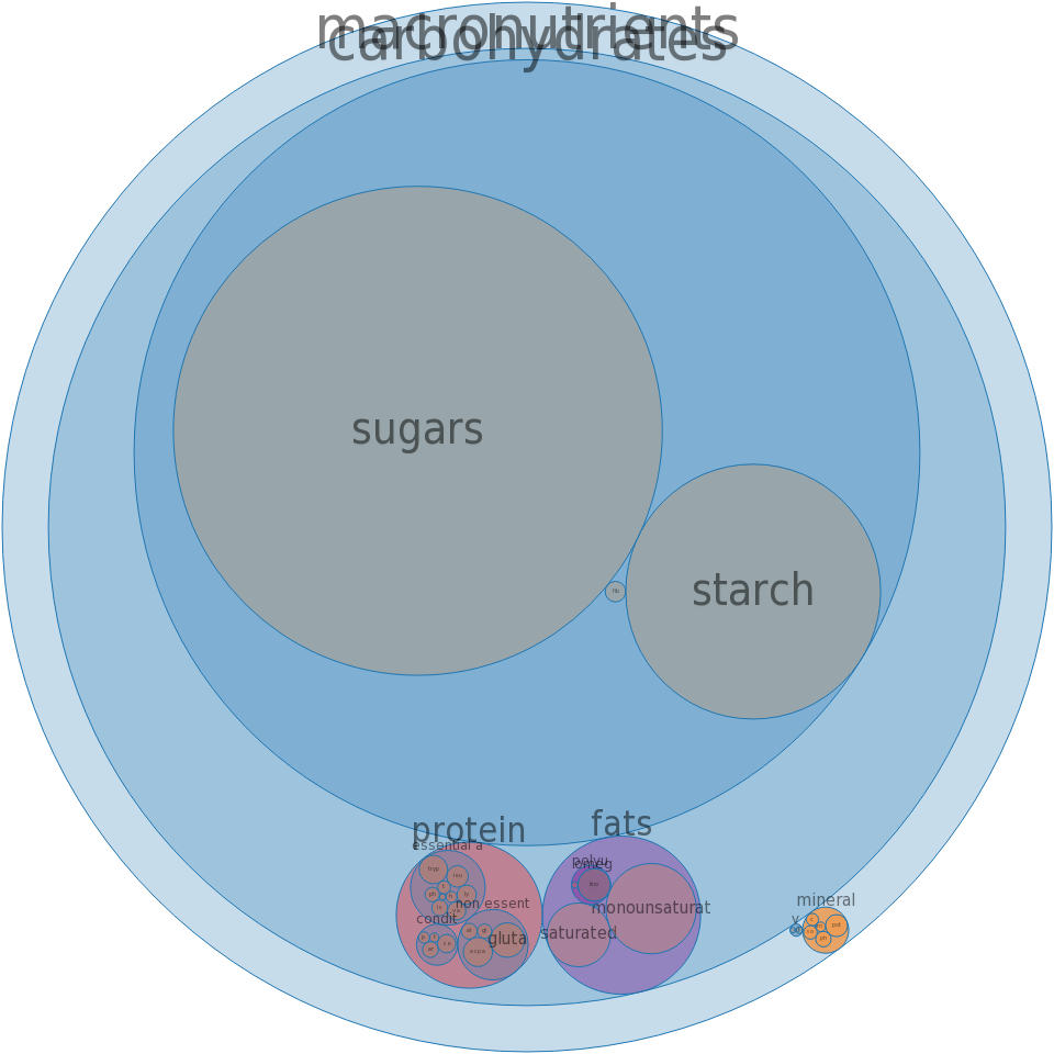 Candies, TOOTSIE ROLL, chocolate-flavor roll -all nutrients by relative proportion - including vitamins and minerals