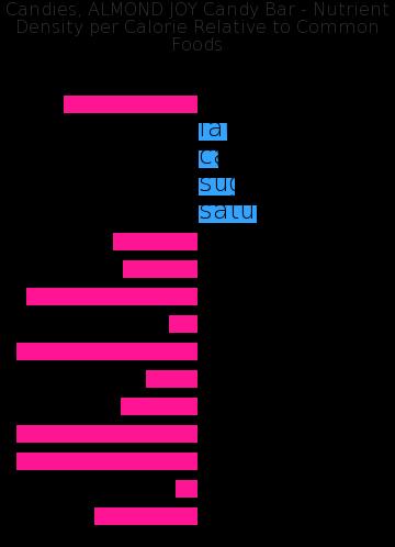Candies, ALMOND JOY Candy Bar nutrient composition bar chart