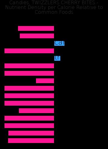 Candies, TWIZZLERS CHERRY BITES nutrient composition bar chart
