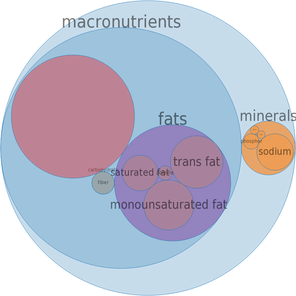 Candies, TWIZZLERS CHERRY BITES -all nutrients by relative proportion - including vitamins and minerals