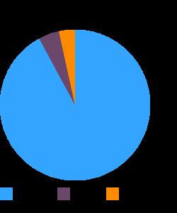 Candies, TWIZZLERS CHERRY BITES macronutrient pie chart