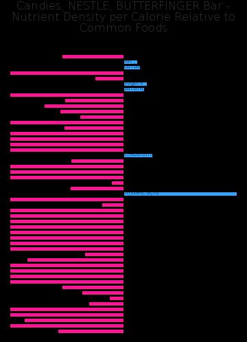Candies, NESTLE, BUTTERFINGER Bar nutrient composition bar chart