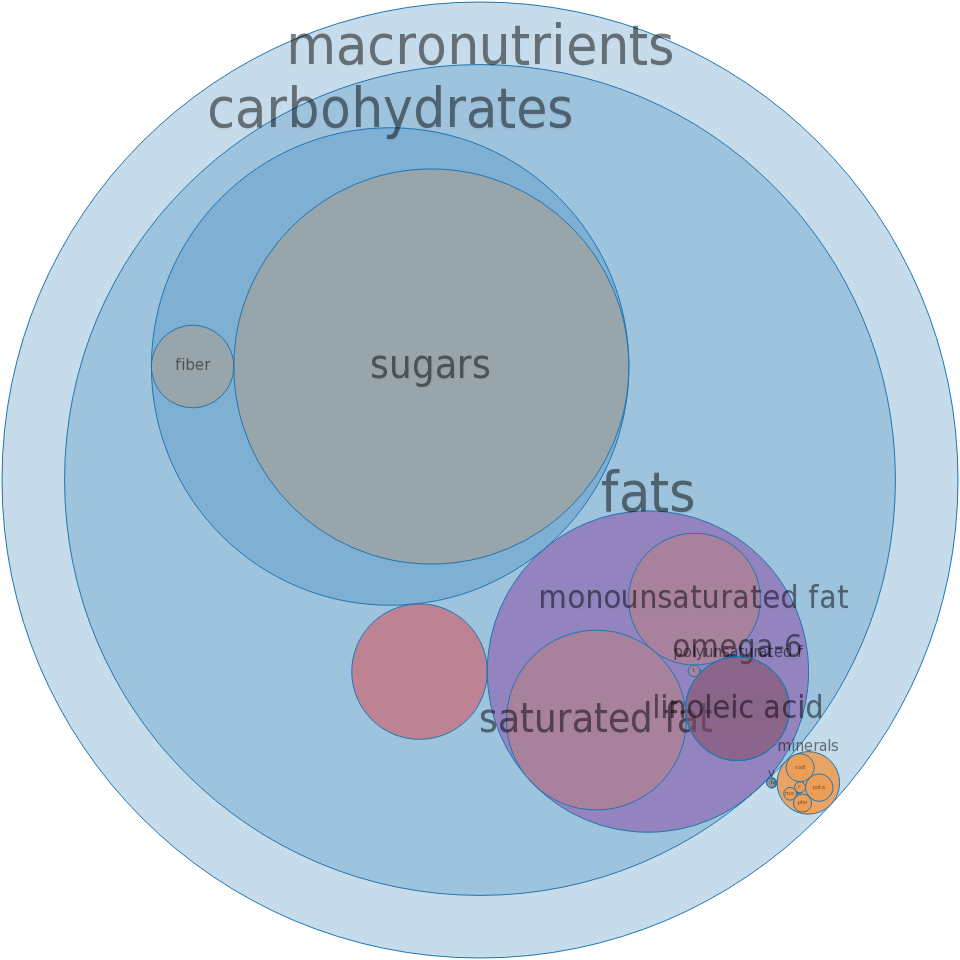 Candies, NESTLE, BUTTERFINGER Bar -all nutrients by relative proportion - including vitamins and minerals