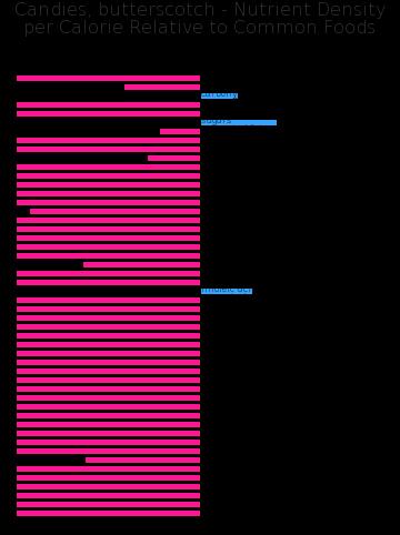 Candies, butterscotch nutrient composition bar chart