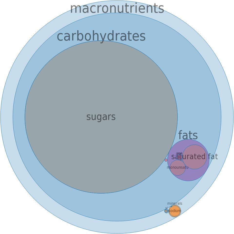 Candies, butterscotch -all nutrients by relative proportion - including vitamins and minerals
