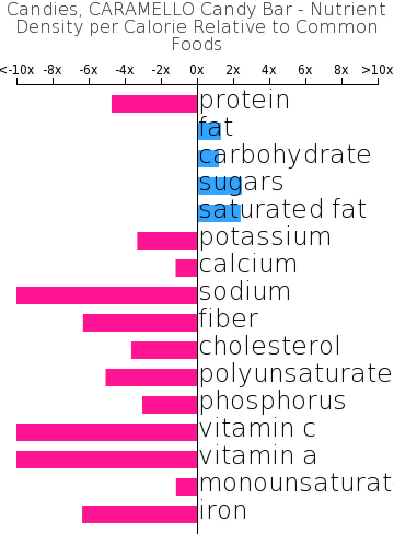 Candies, CARAMELLO Candy Bar nutrient composition bar chart
