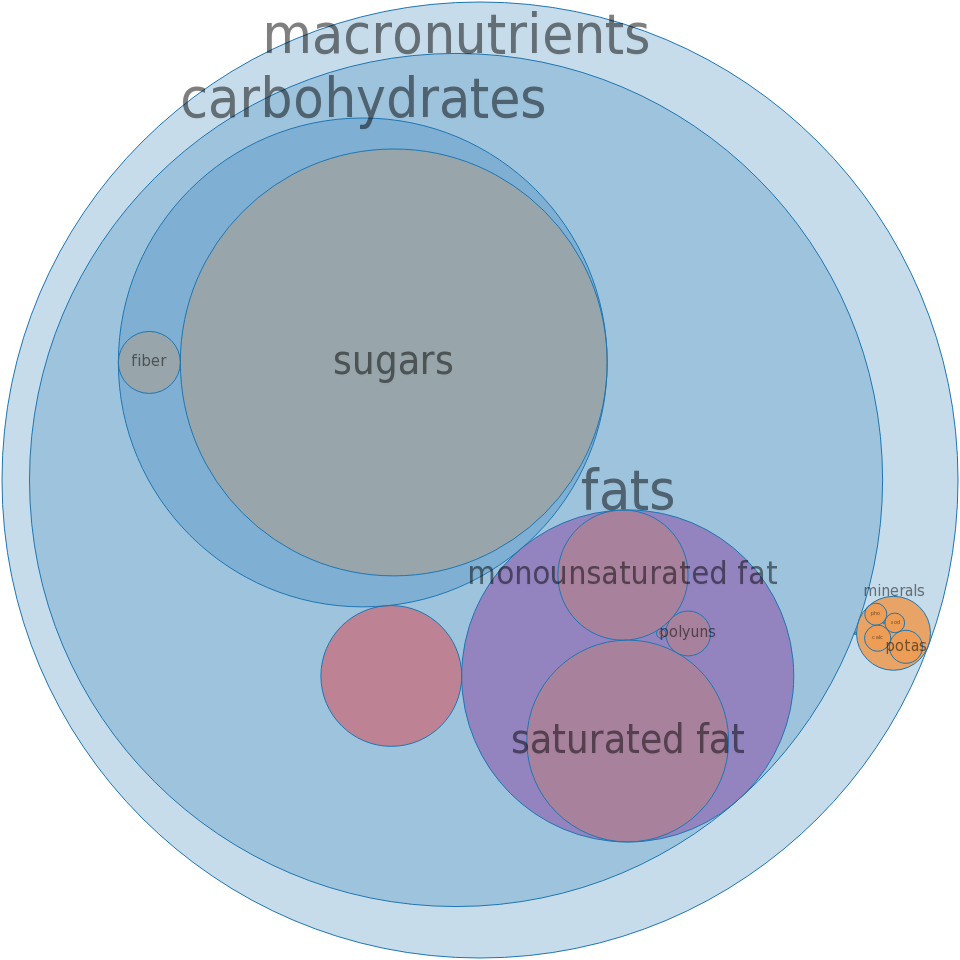 Candies, CARAMELLO Candy Bar -all nutrients by relative proportion - including vitamins and minerals