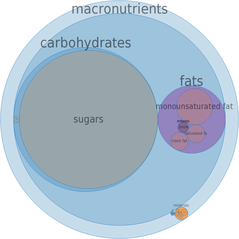 Candies, caramels, chocolate-flavor roll -all nutrients by relative proportion - including vitamins and minerals