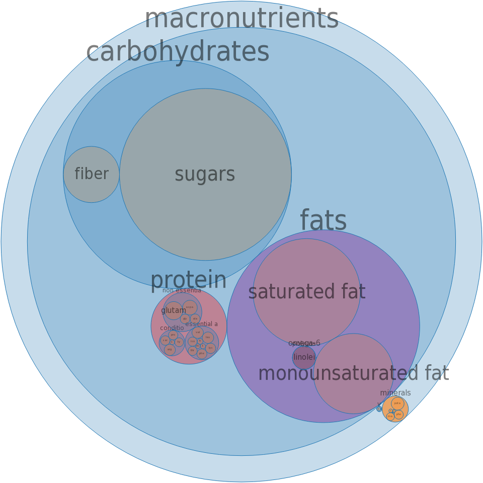 Candies, sweet chocolate -all nutrients by relative proportion - including vitamins and minerals
