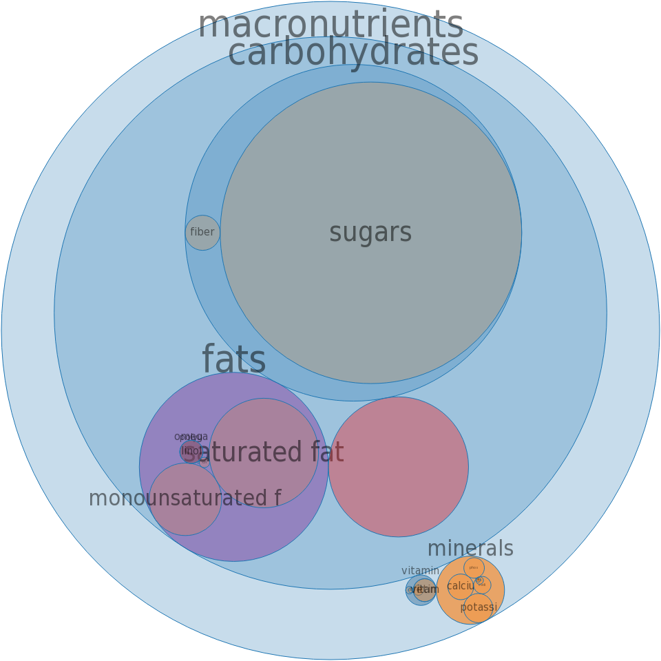 Ice creams, vanilla, light -all nutrients by relative proportion - including vitamins and minerals