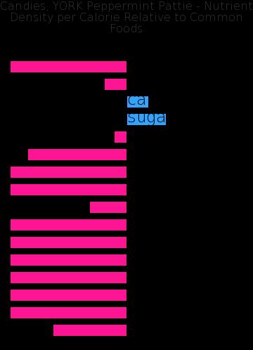 Candies, YORK Peppermint Pattie nutrient composition bar chart