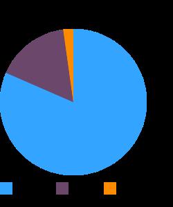 Candies, YORK Peppermint Pattie macronutrient pie chart