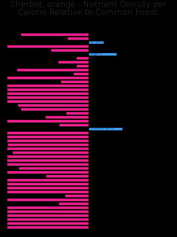 Sherbet, orange nutrient composition bar chart