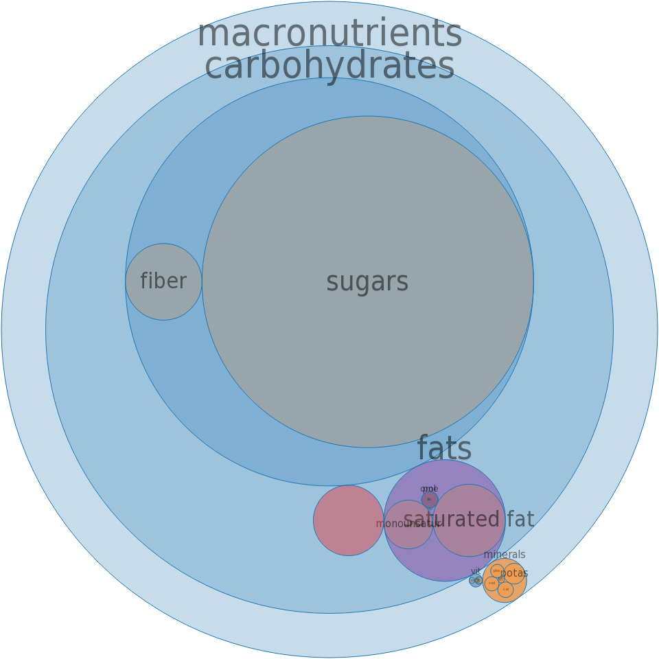 Sherbet, orange -all nutrients by relative proportion - including vitamins and minerals