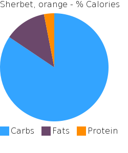 Sherbet, orange macronutrient pie chart