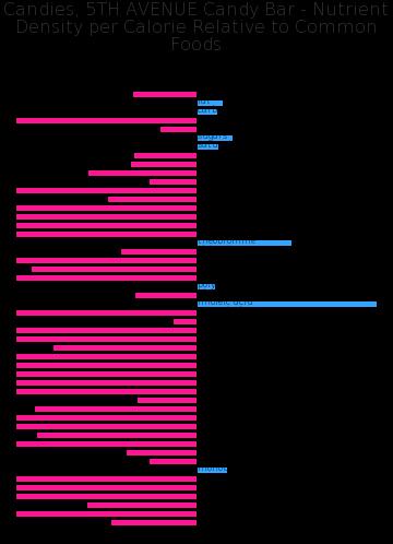 Candies, 5TH AVENUE Candy Bar nutrient composition bar chart