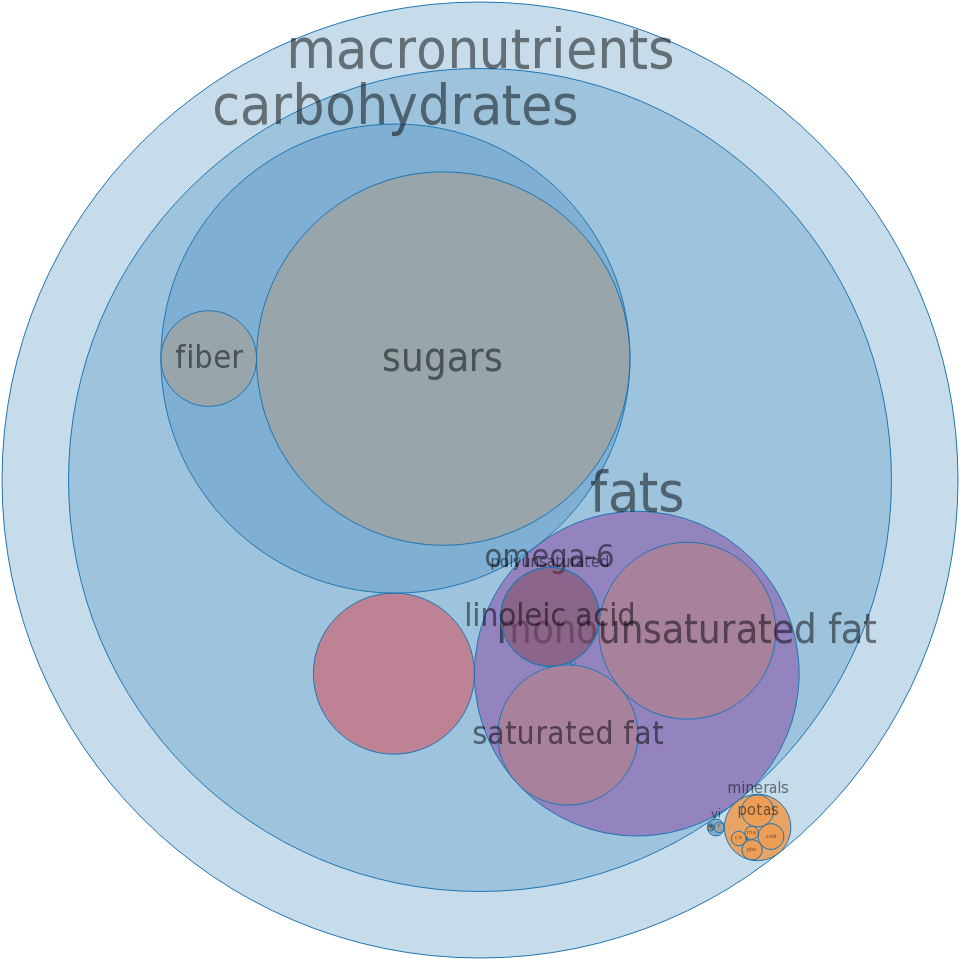 Candies, 5TH AVENUE Candy Bar -all nutrients by relative proportion - including vitamins and minerals