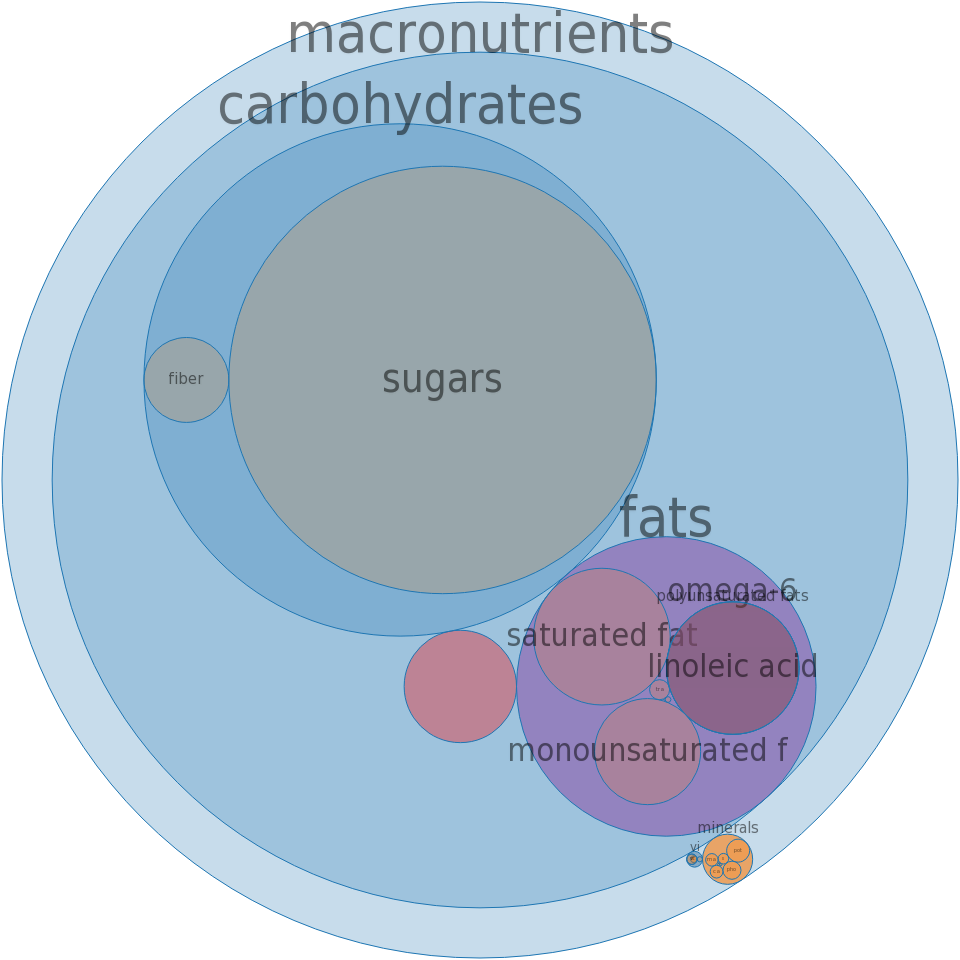 Candies, fudge, chocolate, with nuts, prepared-from-recipe -all nutrients by relative proportion - including vitamins and minerals