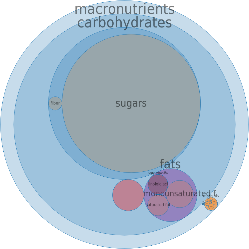 Candies, fudge, peanut butter, prepared-from-recipe -all nutrients by relative proportion - including vitamins and minerals
