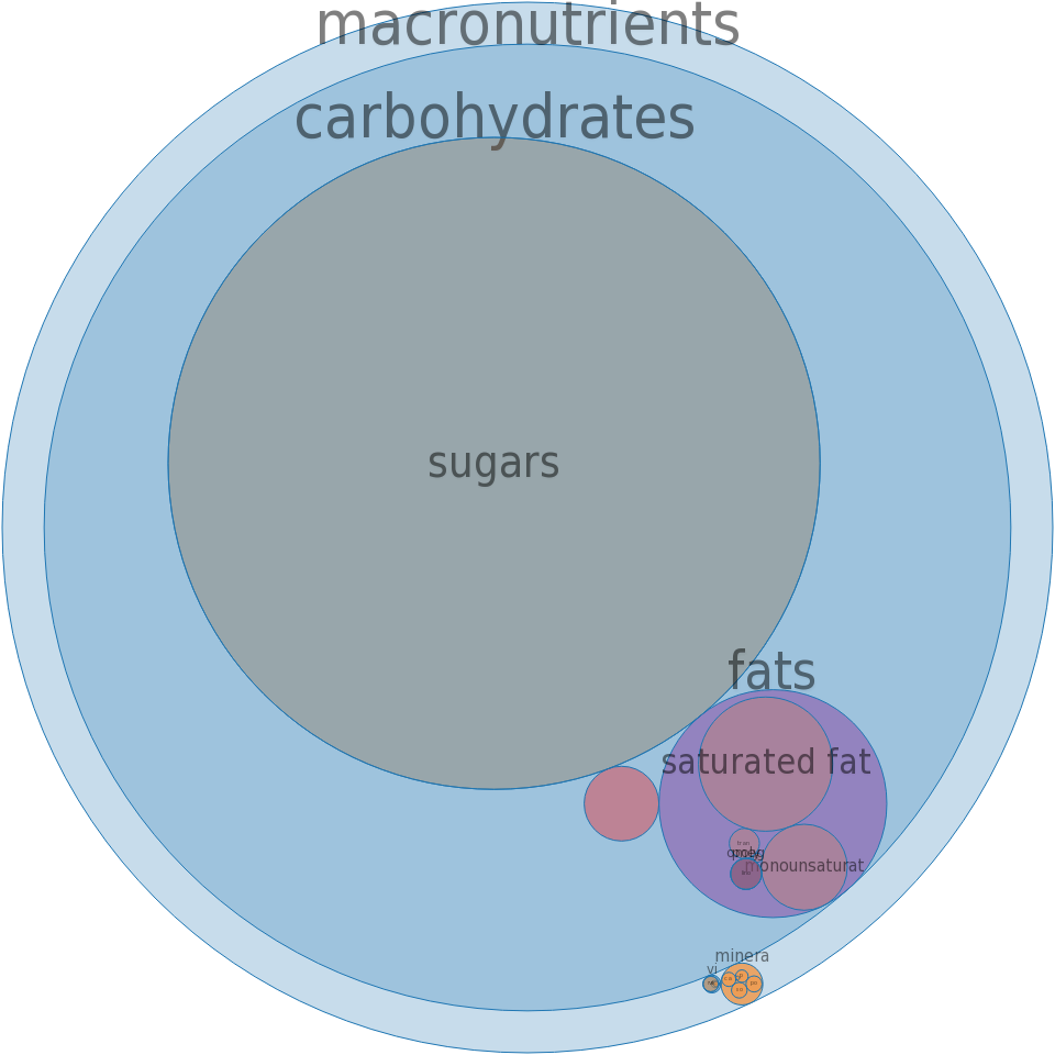 Candies, fudge, vanilla, prepared-from-recipe -all nutrients by relative proportion - including vitamins and minerals