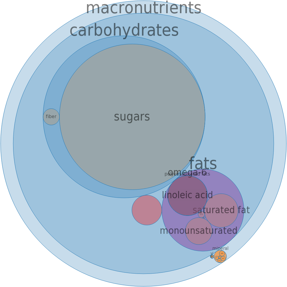 Candies, fudge, vanilla with nuts -all nutrients by relative proportion - including vitamins and minerals