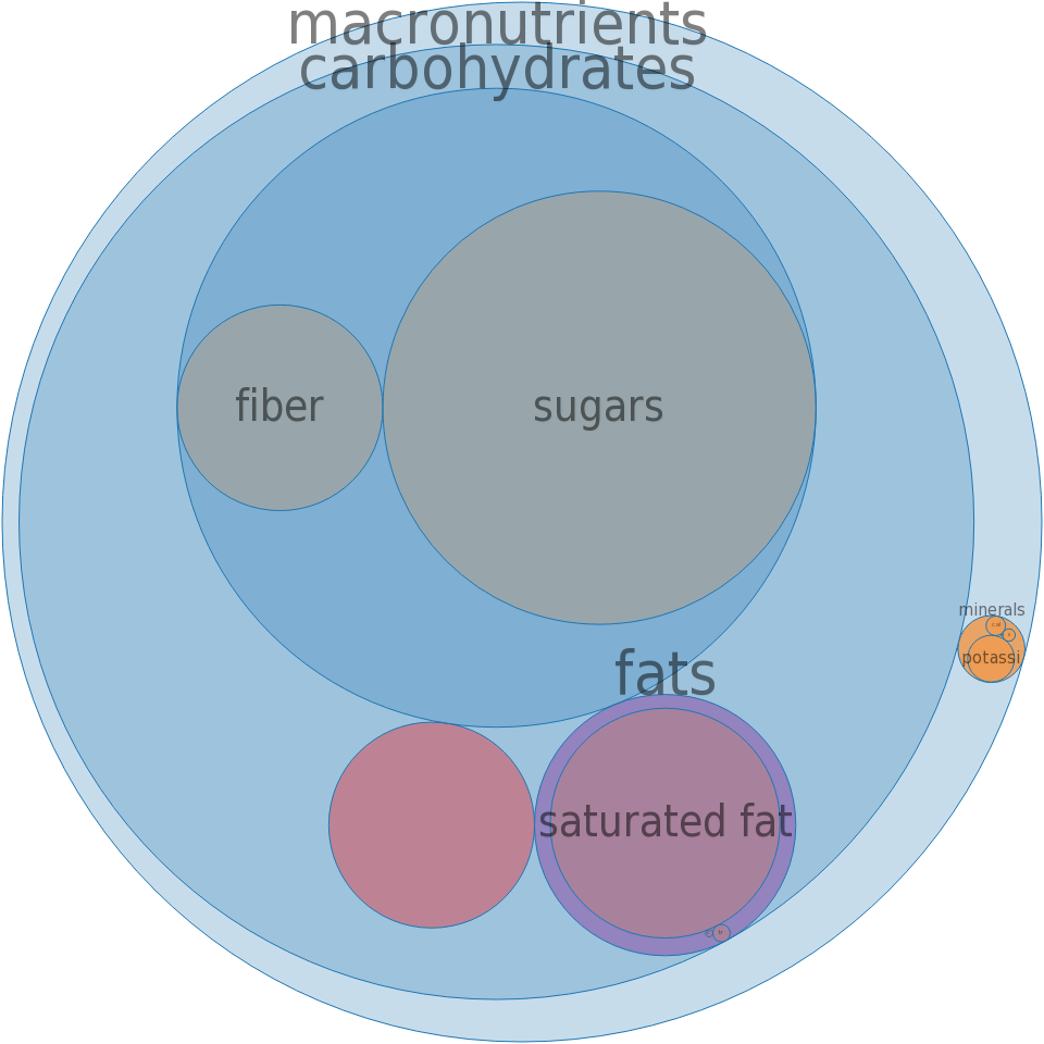 Candies, NESTLE, GOOBERS Chocolate Covered Peanuts -all nutrients by relative proportion - including vitamins and minerals