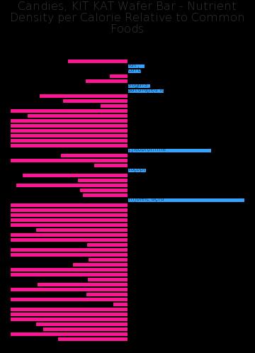 Candies, KIT KAT Wafer Bar nutrient composition bar chart