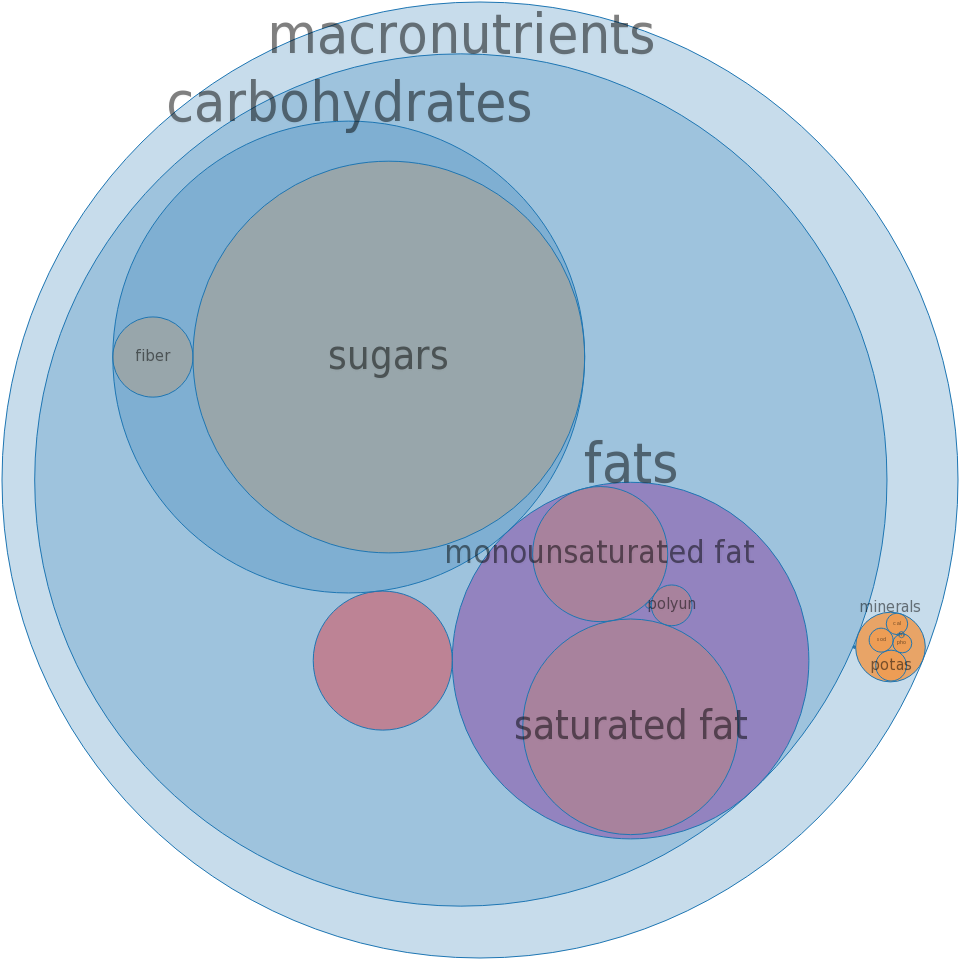Candies, KRACKEL Chocolate Bar -all nutrients by relative proportion - including vitamins and minerals