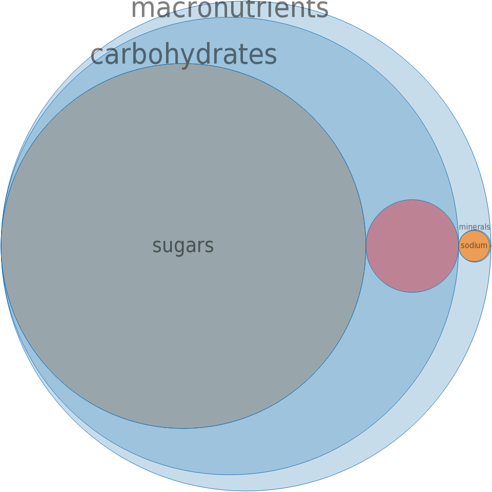 Candies, TWIZZLERS Strawberry Twists Candy -all nutrients by relative proportion - including vitamins and minerals