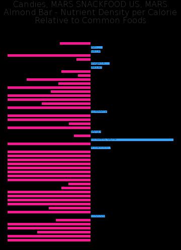 Candies, MARS SNACKFOOD US, MARS Almond Bar nutrient composition bar chart