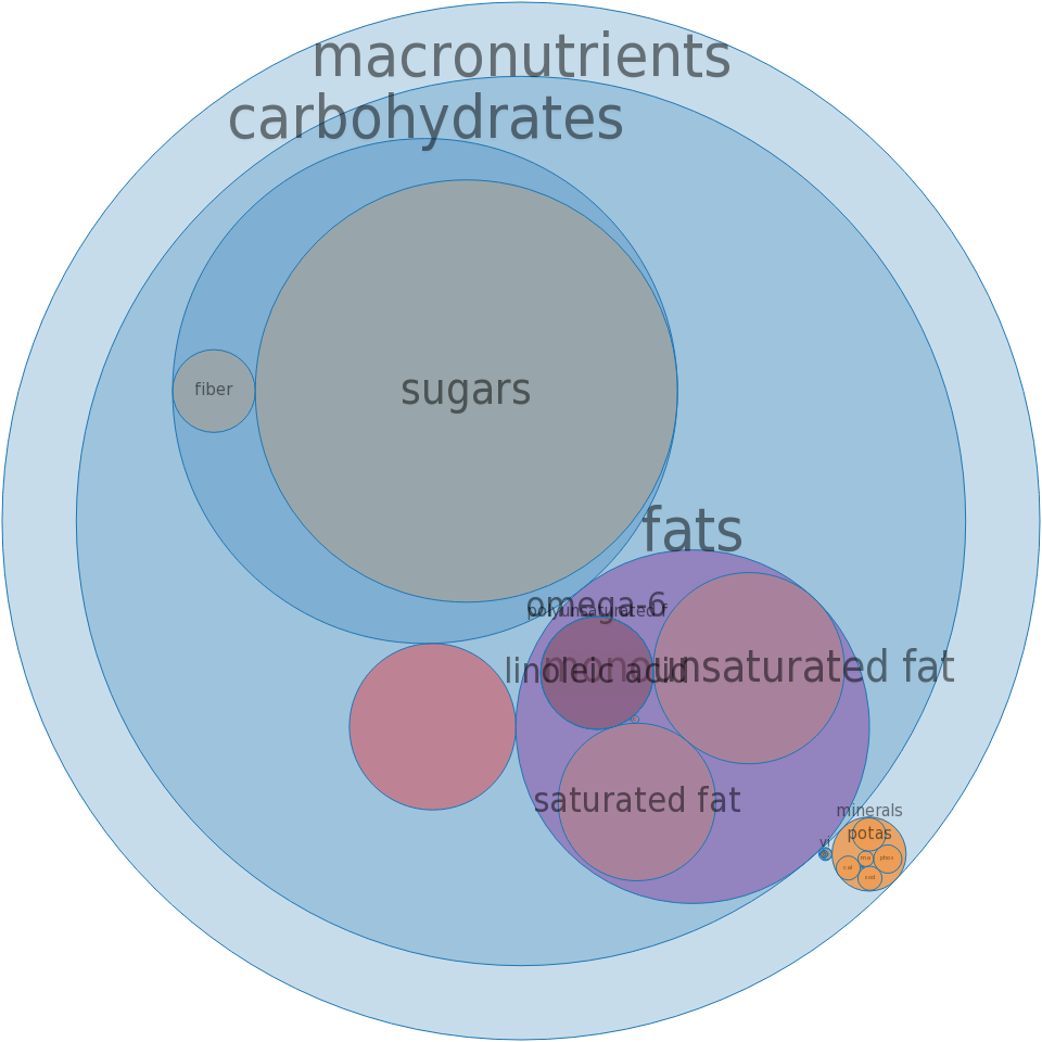 Candies, MARS SNACKFOOD US, MARS Almond Bar -all nutrients by relative proportion - including vitamins and minerals