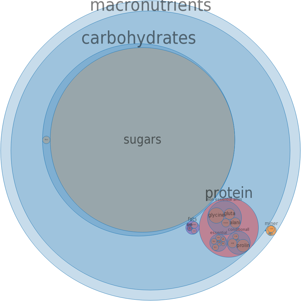 Candies, marshmallows -all nutrients by relative proportion - including vitamins and minerals
